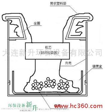 jpg,生态厕所结构图 打包厕具原理图