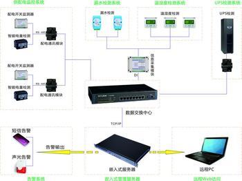 青海机房动力环境监控系统方案机房环境监控系统机房动环监控系统